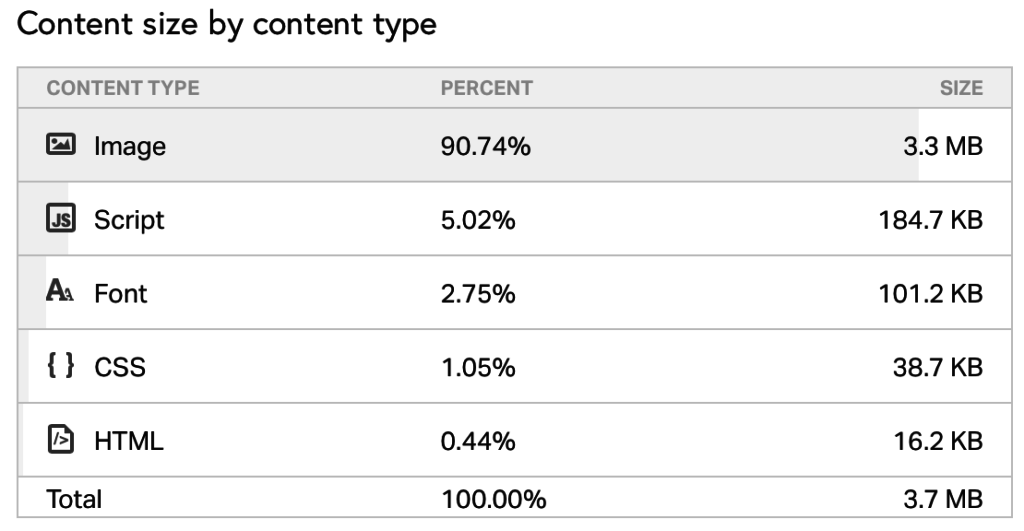 WordPress Performance Tuning Bilder content type